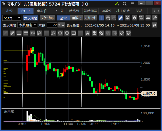 2021-02-08 アサカ理研 チャート