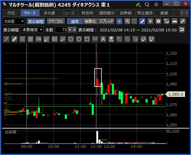 2021-02-09 ダイキアクシス チャート