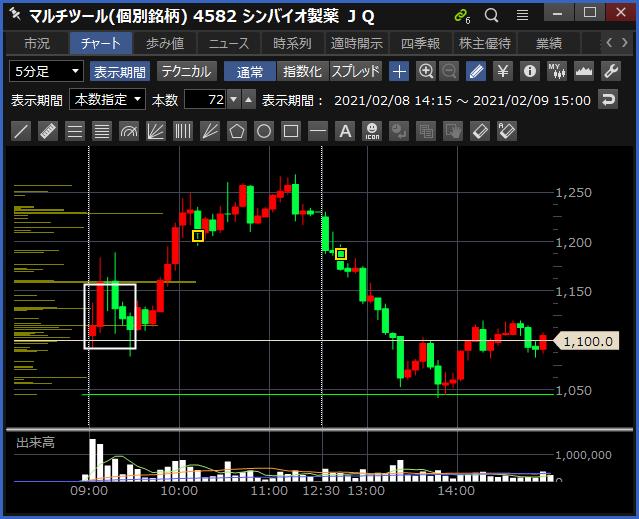 2021-02-09 シンバイオ製薬 チャート
