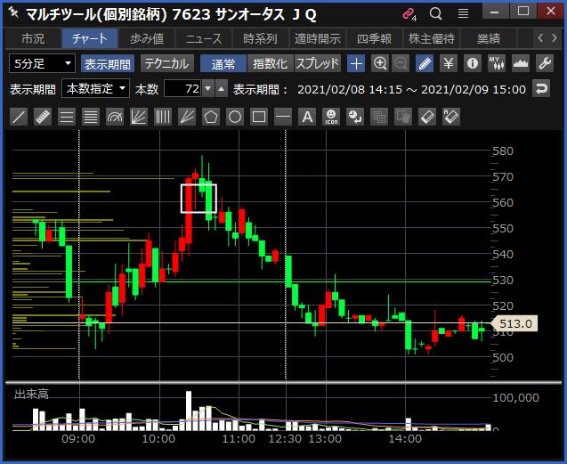 2021-02-09 サンオータス チャート
