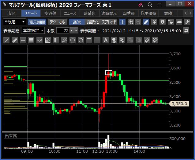 2021-02-15 ファーマフーズ チャート