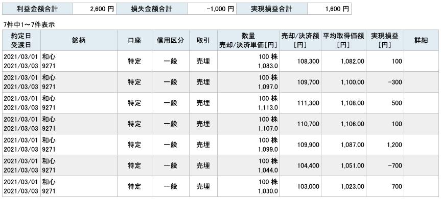 2021-03-01 和心 収支