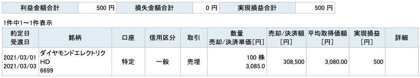 2021-03-01 ダイヤモンドエレクトリックHD 収支