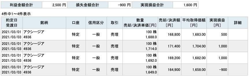 2021-03-01 アクシージア 収支
