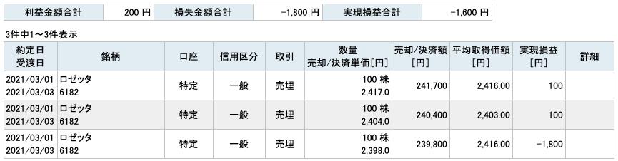 2021-03-01 ロゼッタ 収支