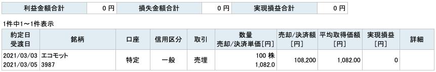 2021-03-03 エコモット 収支