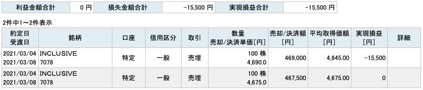 2021-03-04 INCLUSIVE 収支