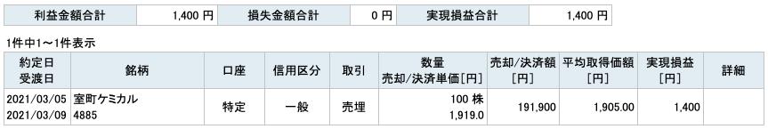 2021-03-05 室町ケミカル 収支