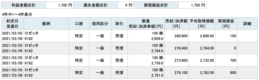 2021-03-05 ロゼッタ 収支