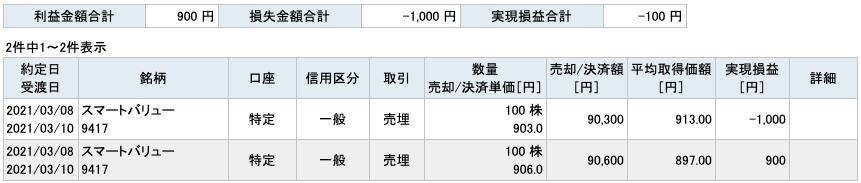 2021-03-08 スマートバリュー 収支
