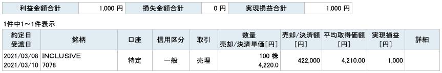 2021-03-08 INCLUSIVE 収支