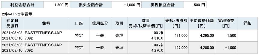 2021-03-08 FFJ 収支