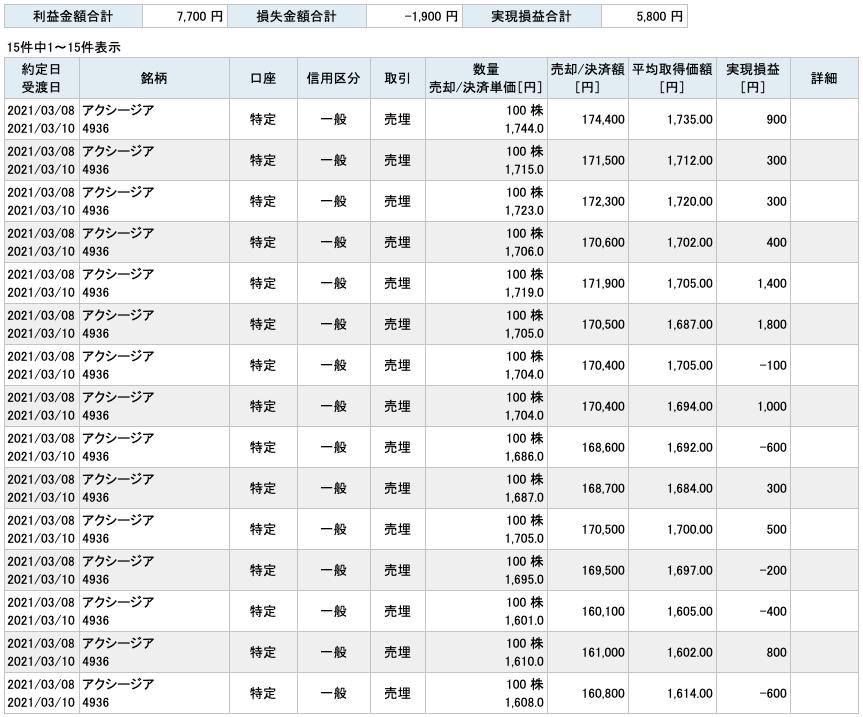 2021-03-08 アクシージア 収支