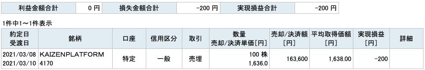 2021-03-08 KAIZENPLATFORM 収支