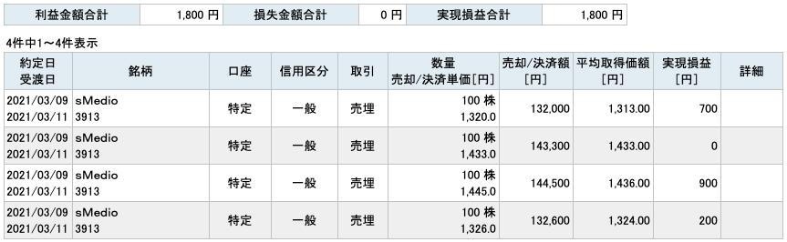 2021-03-09 sMedio 収支