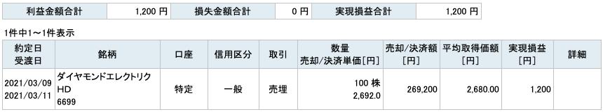2021-03-09  ダイヤモンドエレクトリックHD 収支