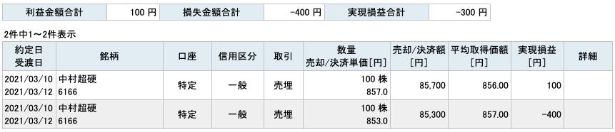 2021-03-10 中村超硬 収支
