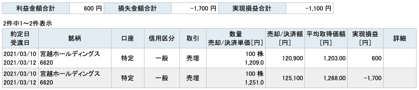 2021-03-10 宮越ホールディングス 収支