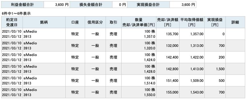 2021-03-10 sMedio 収支