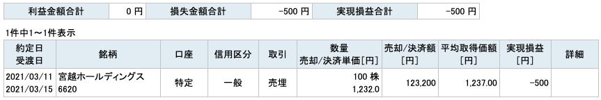 2021-03-11 宮越ホールディングス 収支