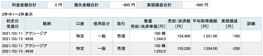 2021-03-11 アクシージア 収支