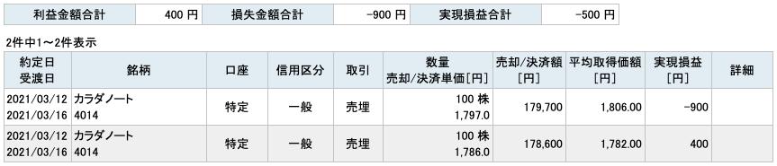 2021-03-12 カラダノート 収支