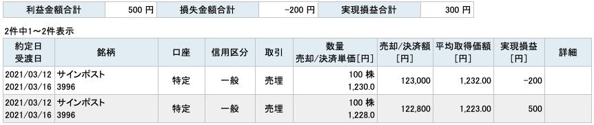 2021-03-12 サインポスト 収支