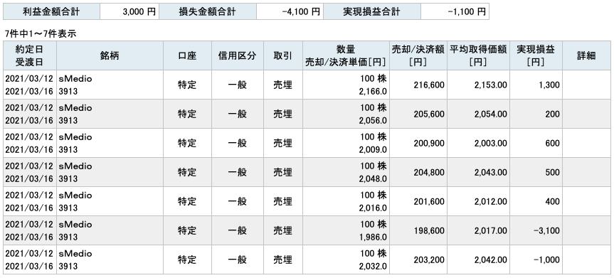 2021-03-12 sMedio 収支