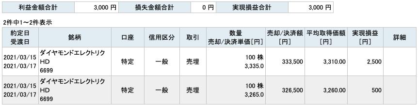 2021-03-15 ダイヤモンドエレクトリックHD 収支