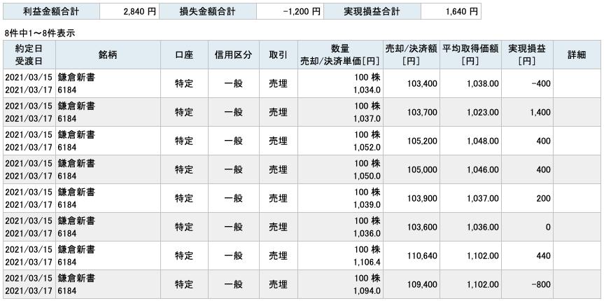 2021-03-15 鎌倉新書 収支