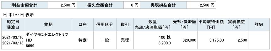 2021-03-16 ダイヤモンドエレクトリックHD 収支