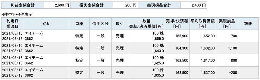 2021-03-16 エイチーム 収支