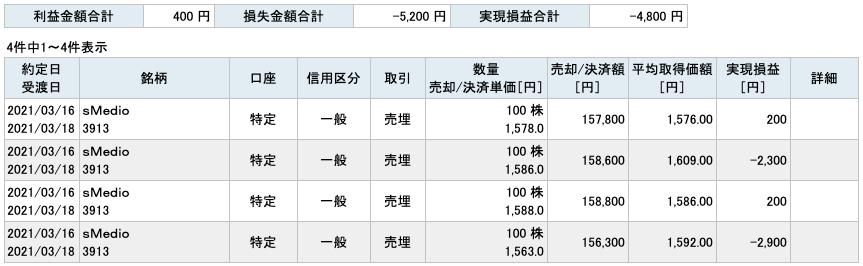 2021-03-16 sMedio 収支