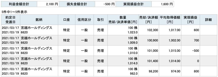 2021-03-17 宮越ホールディングス 収支