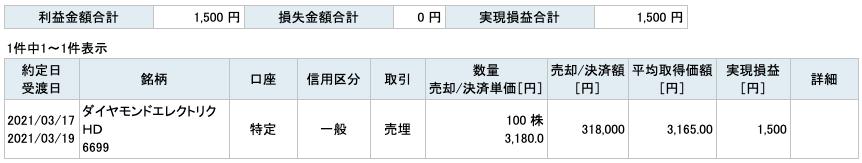 2021-03-17 ダイヤモンドエレクトリックHD 収支