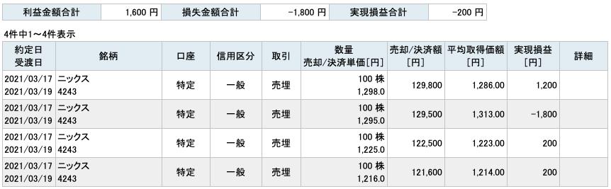 2021-03-17 ニックス 収支