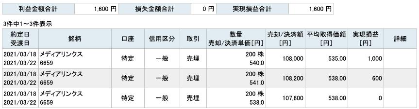 2021-03-18 メディアリンクス 収支