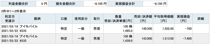 2021-03-18 アイモバイル 収支