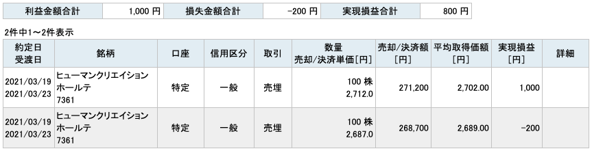 2021-03-19 ヒューマンクリエイションHD 収支