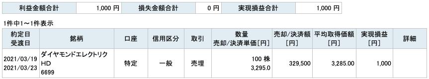 2021-03-19 ダイヤモンドエレクトリックHD 収支
