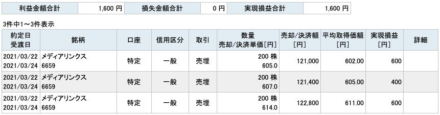 2021-03-22 メディアリンクス 収支