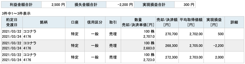 2021-03-22 ココナラ 収支