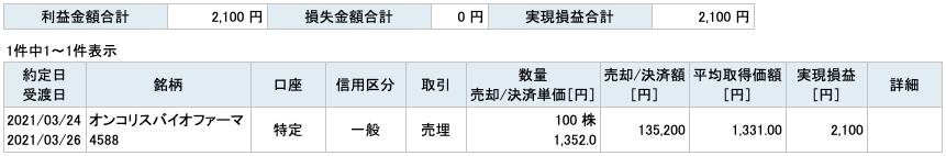 2021-03-24 オンコリスバイオファーマ 収支
