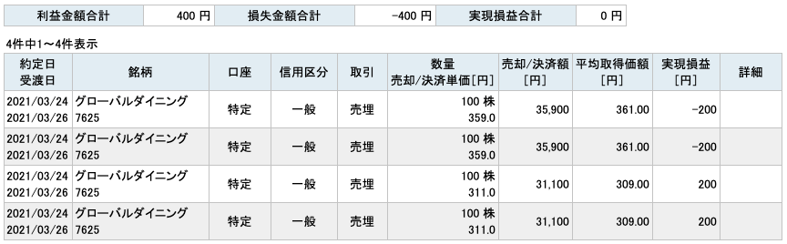 2021-03-24 グローバルダイニング 収支