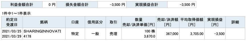 2021-03-25 SHARING INNOVATIONS 収支