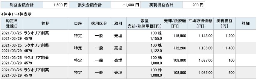 2021-03-25 ラクオリア創薬 収支