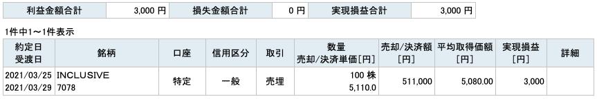 2021-03-25 INCLUSIVE 収支