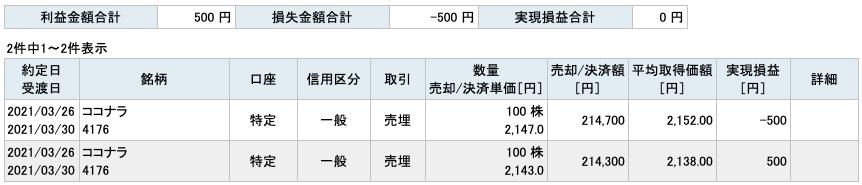 2021-03-26 ココナラ 収支