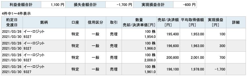 2021-03-26 イー・ロジット 収支