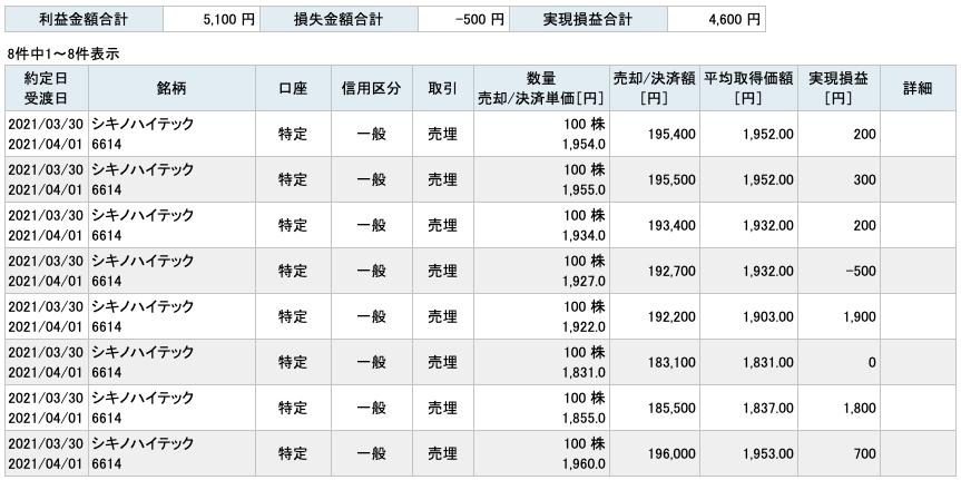 2021-03-30 シキノハイテック 収支